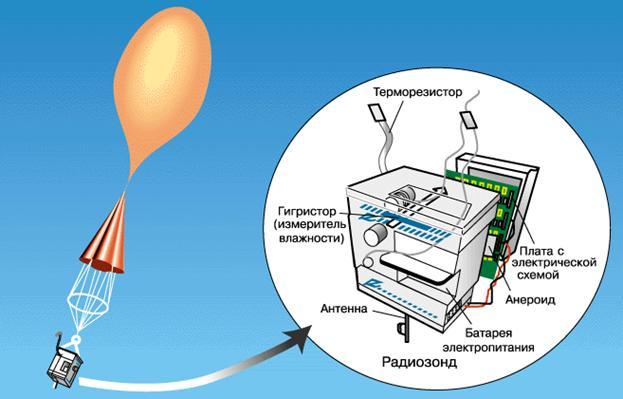 Який газ може підняти тіла у повітря