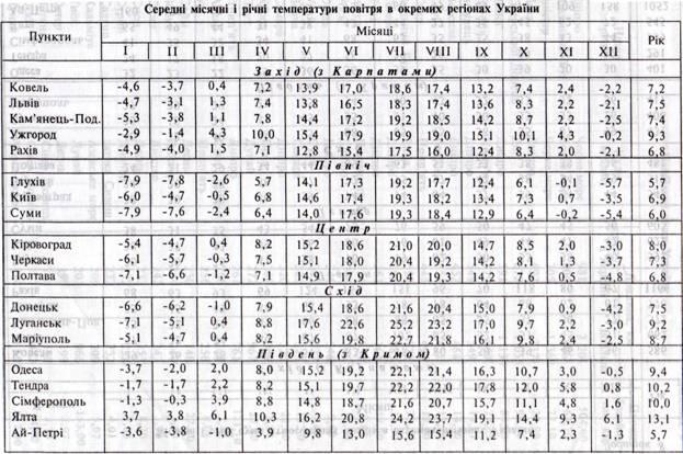 На території України найнижча середня температура повітря ( -7 -8 гр.С)  спостерегається у січні на південному сході і сході країни та в Українських  ... df81fa2aedc88